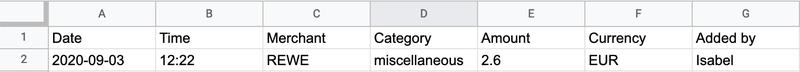 Google Sheets screenshot showing data
