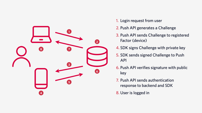 Diagram of how push authentication works. 1. Login request from user 2. Push API generates a Challenge 3. Push API sends Challenge to registered Factor (device) 4. SDK signs Challenge with private key 5. SDK sends signed Challenge to Push API 6. Push API verifies signature with public key 7. Push API sends authentication response to backend and SDK. 8. User is logged in.