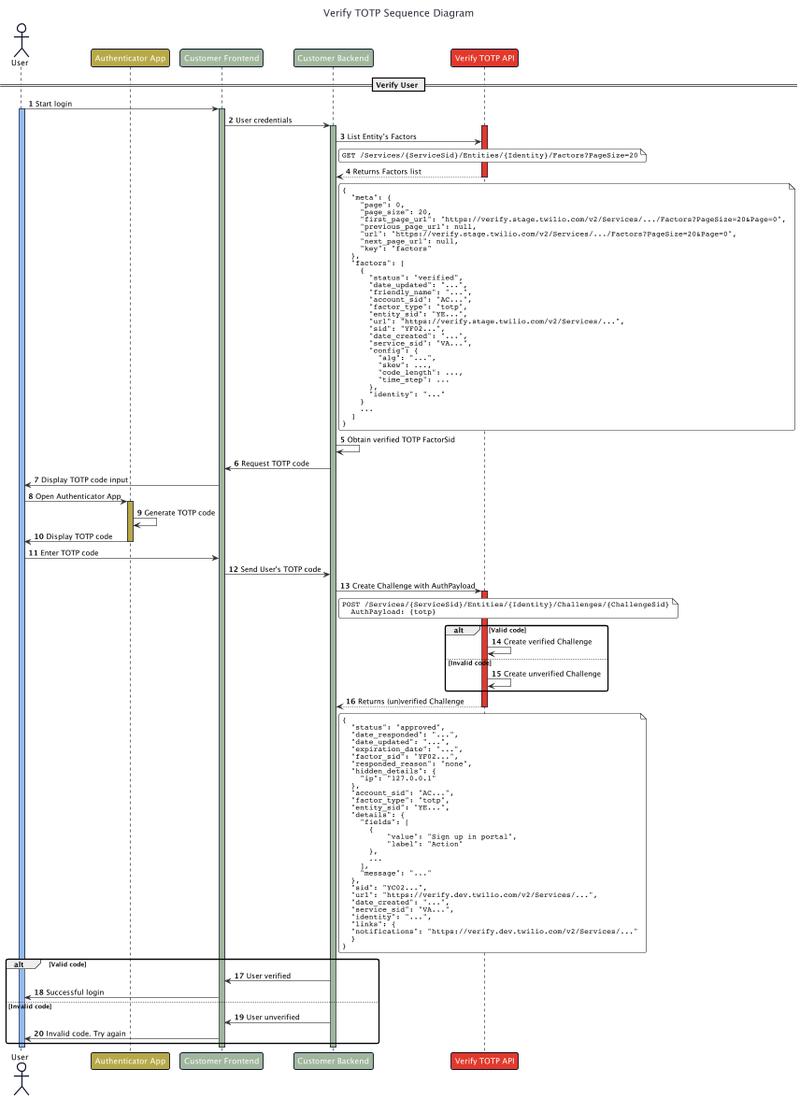 verify-user-public-docs-sequence-diagram-Verify_TOTP_Sequence_Diagram 3.png