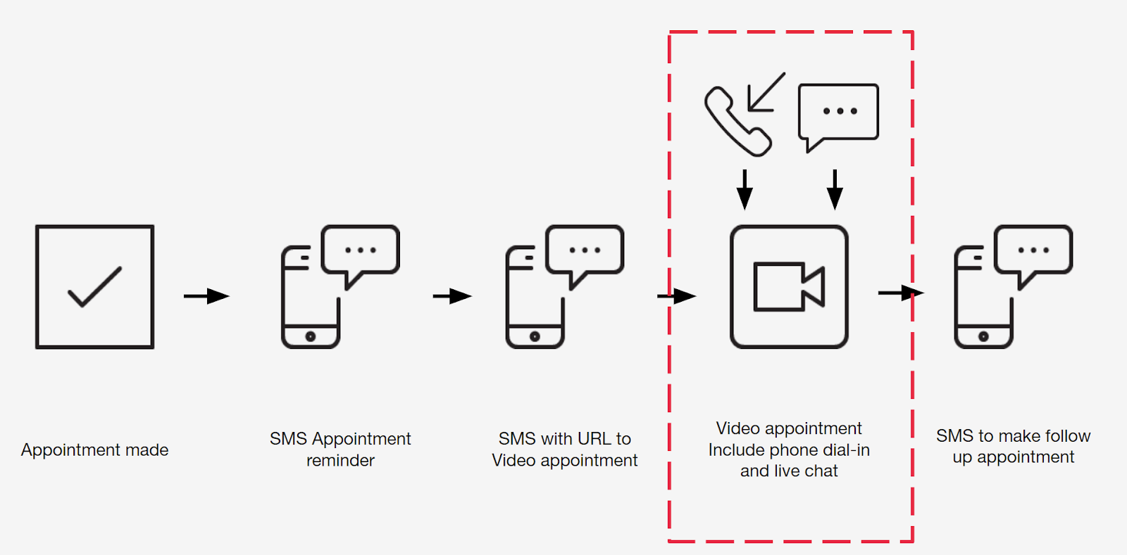 diagram of use case profile for virtual visits