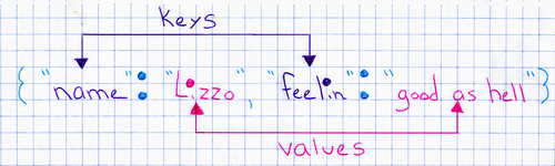 "diagram of key-value pairs in some example JSON. The text reads {""name"": ""Lizzo"", ""feelin"": ""good as hell""}. There are arrows pointing to the keys, which are ""name"" and ""feelin"", and the values, which are ""Lizzo"" and ""good as hell""."