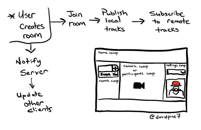 asp-net-core-csharp-angular-twilio-video-chat-workflow