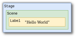 "JavaFX Control nesting: Stage>Scene>Label>""Hello World"""