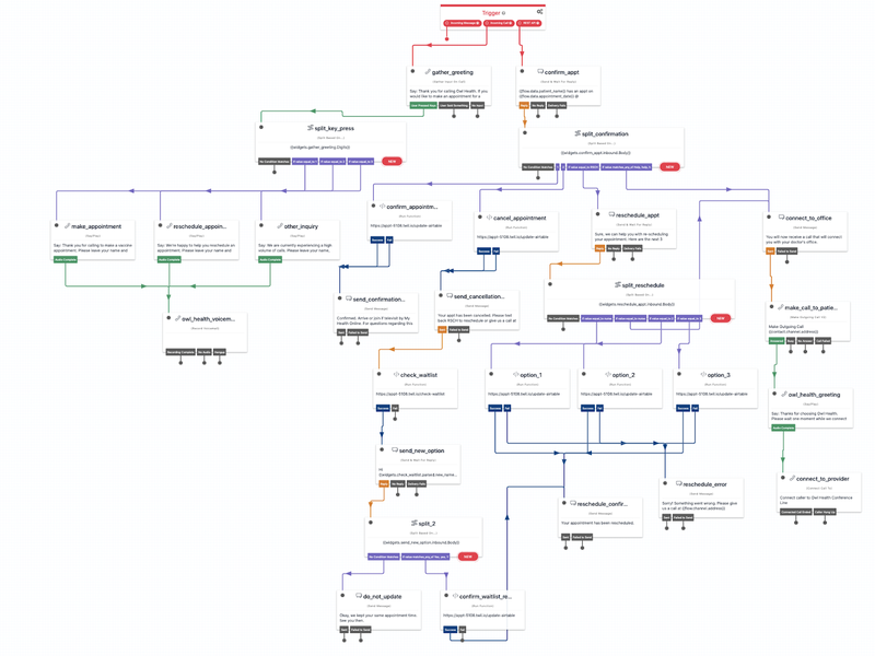 Overview zoomed out image of what the Twilio flow will look like when you import it.
