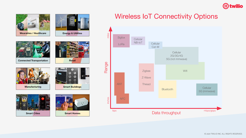 Diagram showing how Wifi, Bluetooth, Zigbee, LoRa, SigFox, and a breadth of cellular options vary in terms of range and data throughput