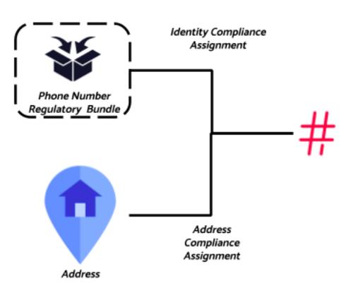 Regulatory object bundle schematic
