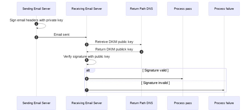 A diagram of the DKIM traffic flow described in the steps above this image