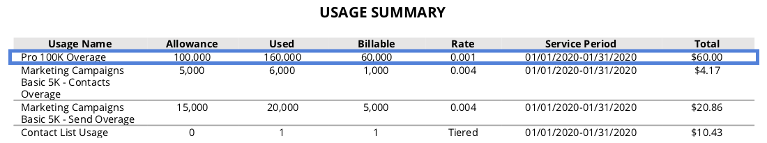 Overage charges section