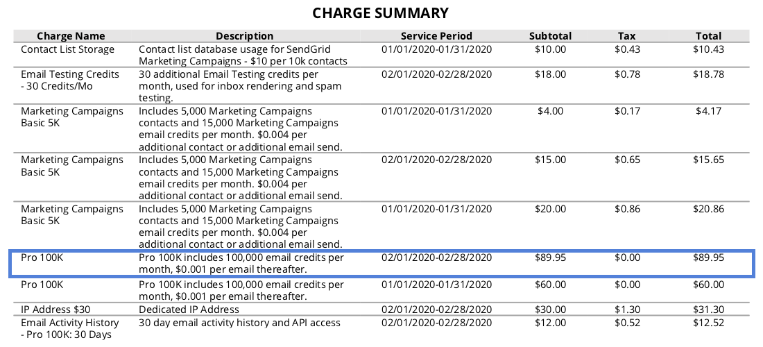 Charge summary section