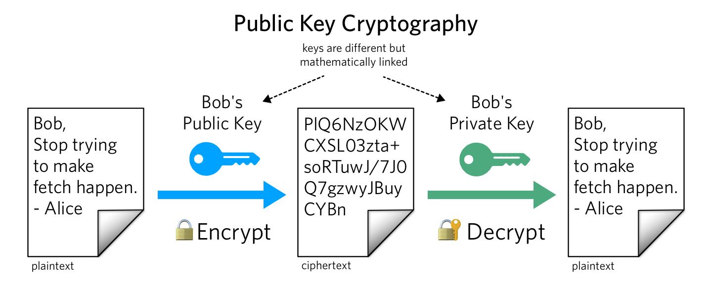 Public Key Cryptography illustration
