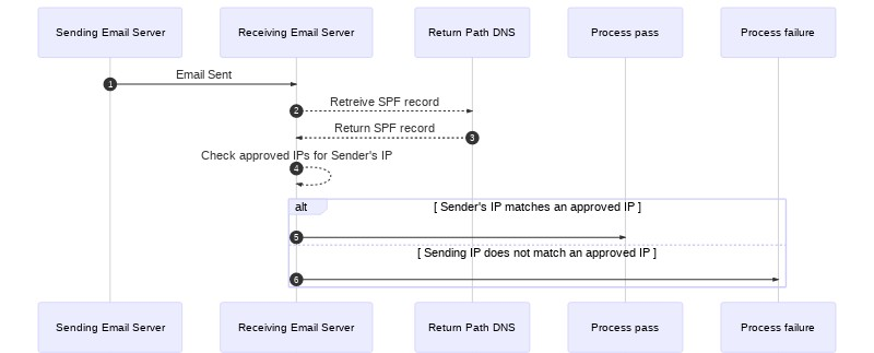 A diagram of the SPF traffic flow described in the steps above this image